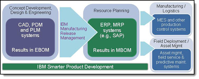 IBM Manufacturing Release Management solution - conceptual information flow