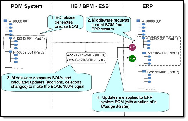 ECO-controlled BOM processing