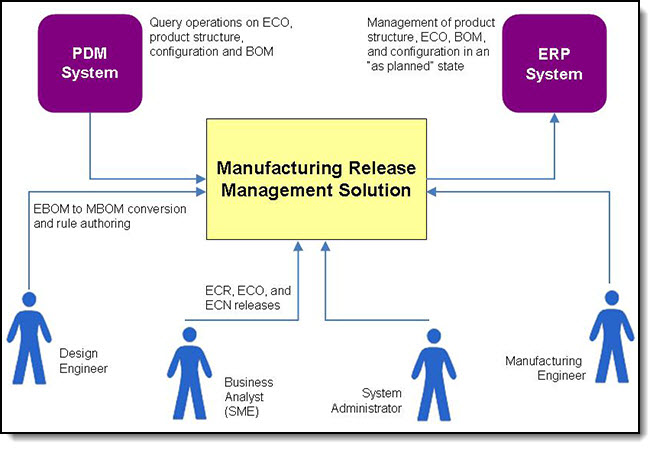 Interaction of systems and users in IBM Manufacturing Release Management solution