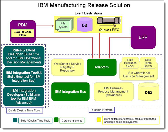 High-level architecture of the IBM Manufacturing Release Management solution