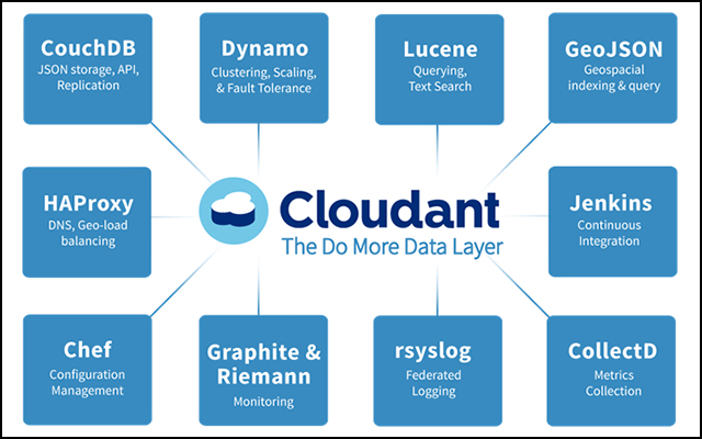 "Figure 1. Cloudant delivers the most flexible, scalable, and always-available solution for developers of big mobile and ""Internet of Things"" applications, via a fully-managed database-as-a-service"