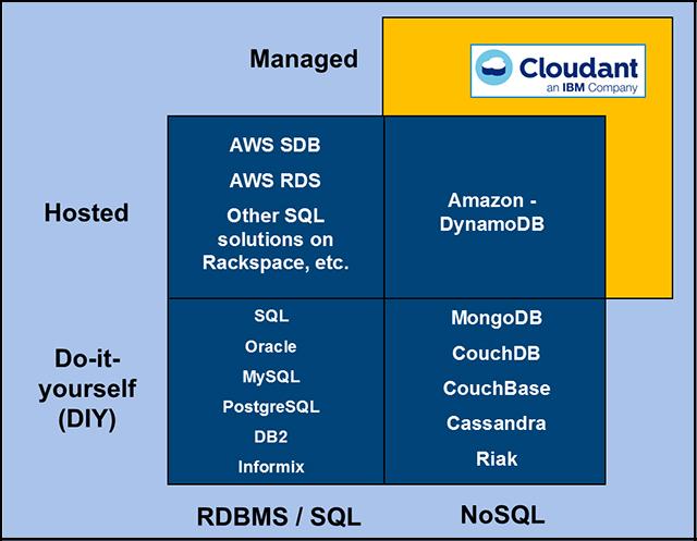 IBM Cloudant: The Do-More NoSQL Data Layer | IBM Redbooks