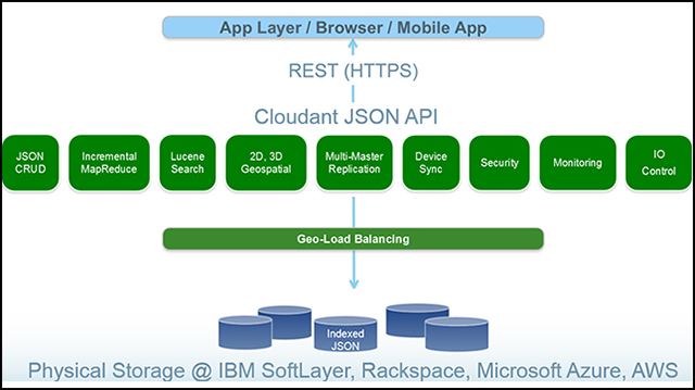 The IBM Cloudant NoSQL database, services, and API layer view