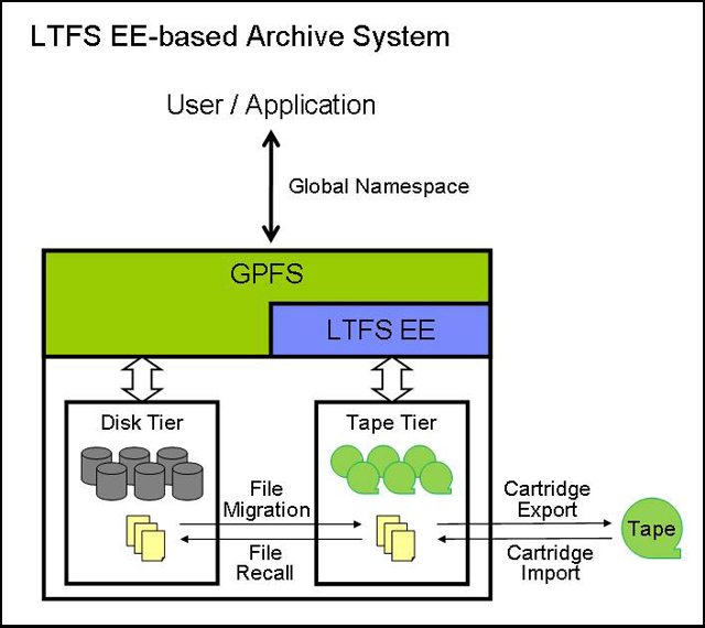 High-level architecture of LTFS EE showing a tape tier integrated into GPFS