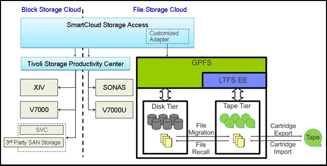 SCSA and LTFS EE architecture with the STG Lab Services customized adapter