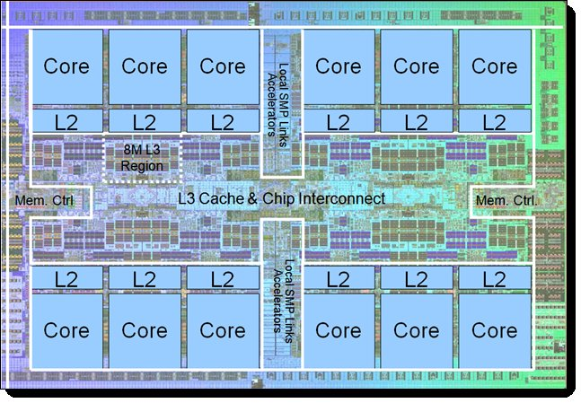 The POWER8 processor chip