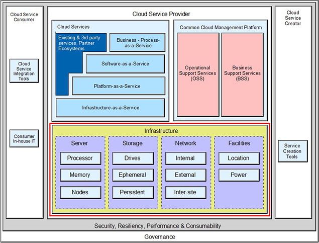 Figure 1  IBM Cloud Computing Reference Architecture infrastructure