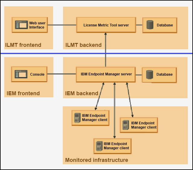 Individual functional elements of the IBM License Metric Tool (ILMT) configuration