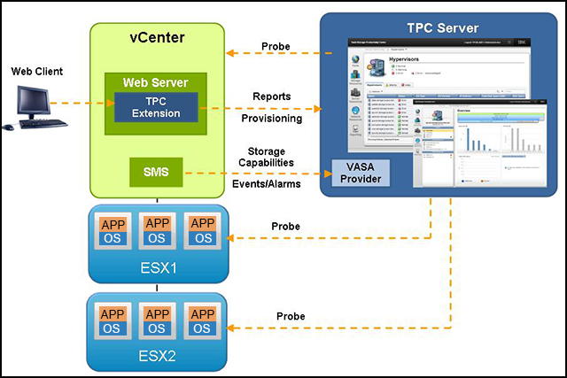 VMware connections with Tivoli Storage Productivity Center