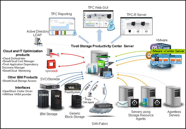 Tivoli Storage Productivity Center V5.2  and the Virtual Storage Center architecture