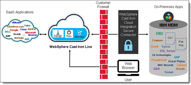 IBM InfoSphere MDM and SaaS application integration with WebSphere Cast Iron Cloud Integration