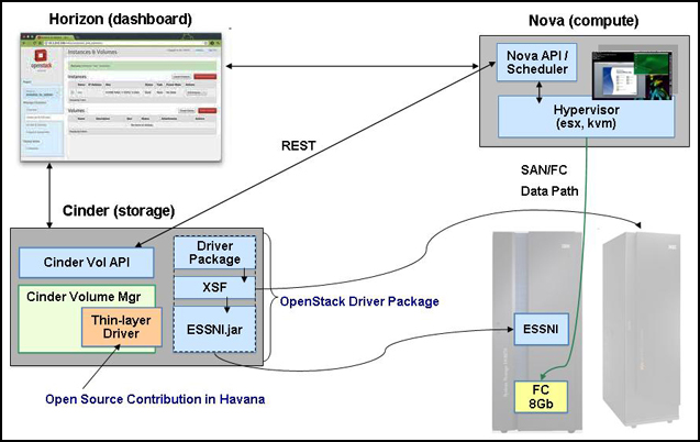 DS8870 and OpenStack infrastructure