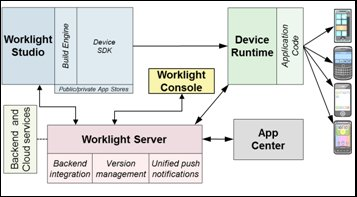The components of the Worklight platform