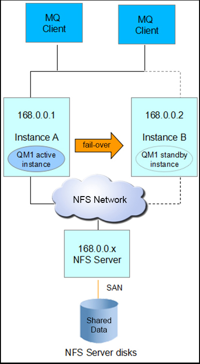 MIQM HA solution with NFS