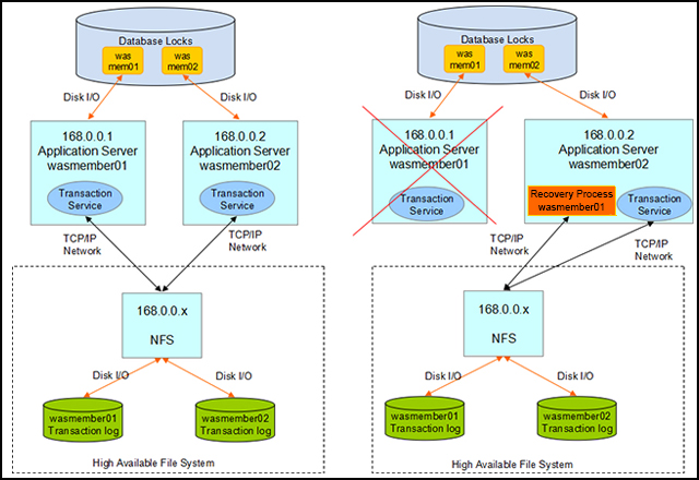 WebSphere Application Server Transaction Manager Failover Solution with NFS