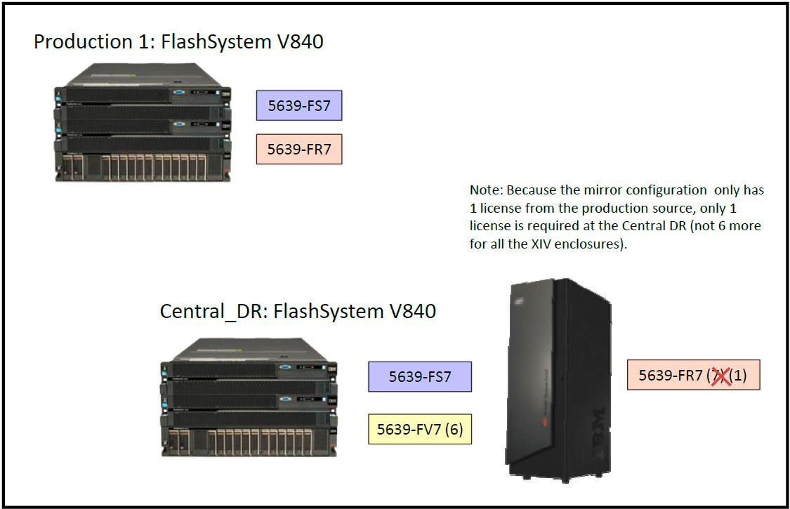 Two FlashSystem configurations and six XIV enclosures
