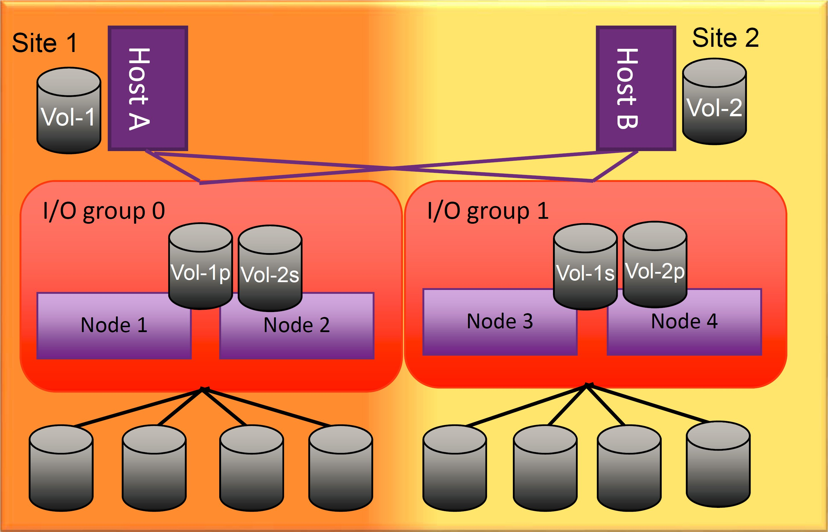 Interconnectivity: Host A, I/O group 0 with Nodes 1 & 2, and Host B, I/O group 1 with Nodes 3 & 4