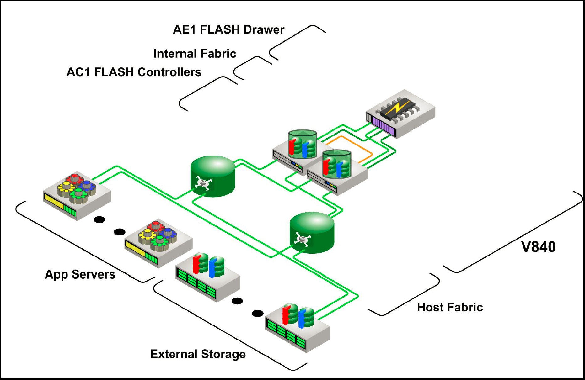 Flash drawer, internal fabric, Flash controllers, app servers, external storage, host fabric, and V840