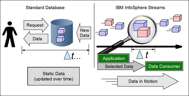 A standard relational database compared to IBM InfoSphere Streams