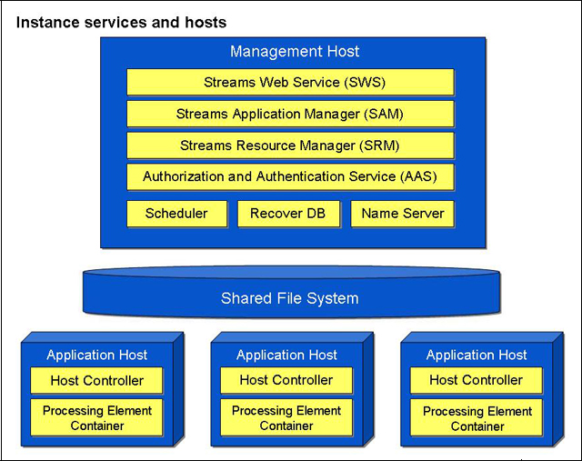 InfoSphere Streams runtime components