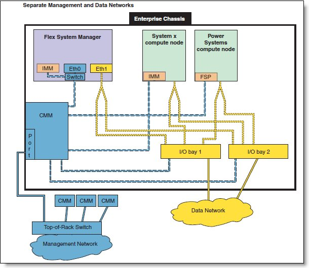 IBM Flex System Manager internal management network connections