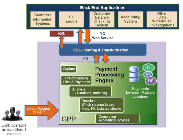 GPP-SP solution overview