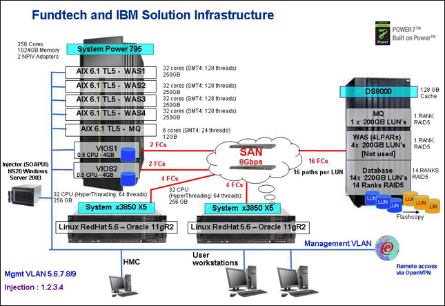 A sample solution architecture, configured for performance