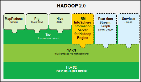 Figure 1  Hadoop Architecture with InfoSphere Information Server on Hadoop