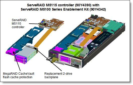 The ServeRAID M5115 and the Enablement Kit installed