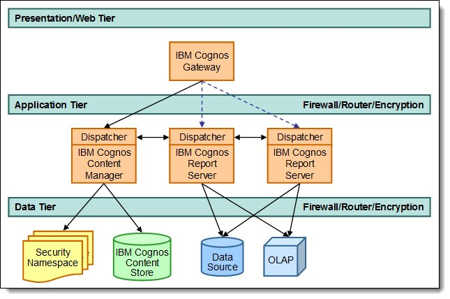 Typical distributed topology of the IBM Cognos Platform