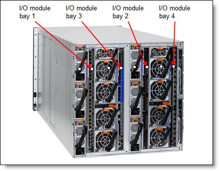 Location of the switch bays in the NGP Enterprise Chassis