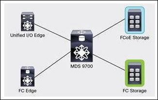 MDS 9700 Interconnects FCoE and FC SANs