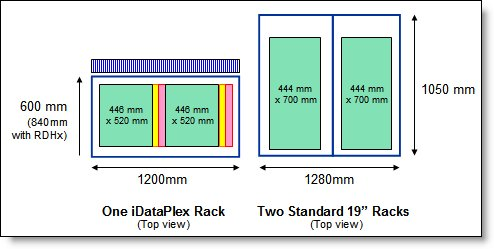Comparing the footprint of the iDataPlex rack with enterprise racks