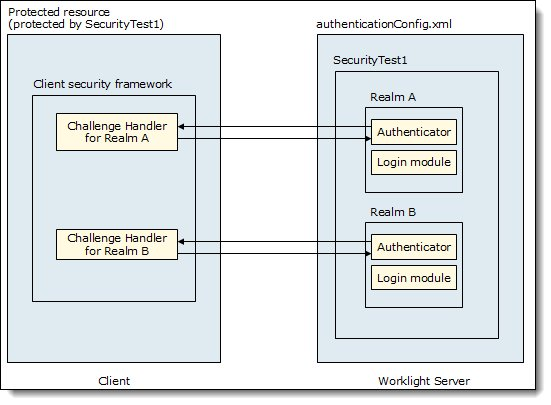 Worklight authentication architecture
