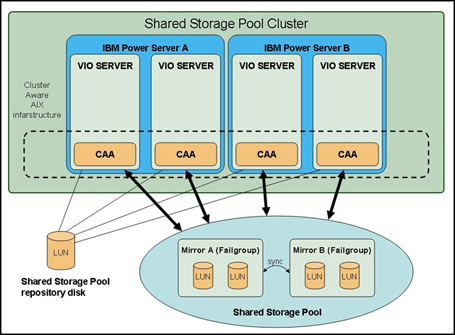 Design overview of the PowerVM shared storage pool (SSP) feature
