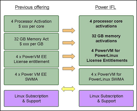 IBM Power IFL simplified offering