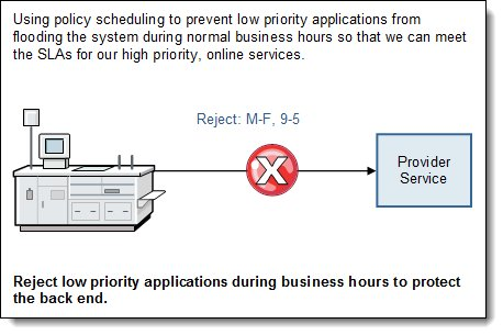 Rejecting low priority traffic during business hours