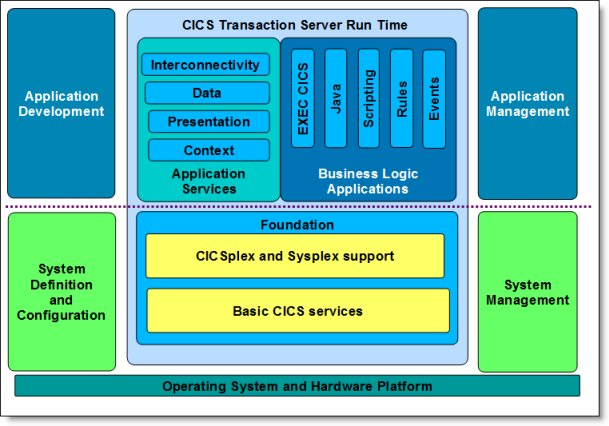 CICS application architecture