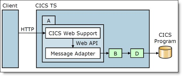 CICS web support