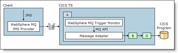 Connecting to CICS by using WebSphere MQ