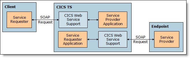 Web services architecture inside CICS