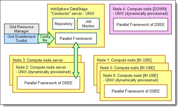 Grid computing in InfoSphere Information Server
