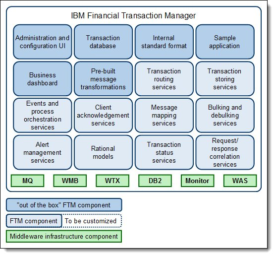 Financial Transaction Manager components