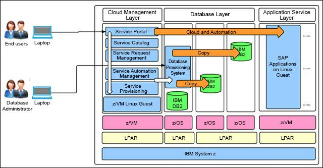 Figure 5. Automate SAP System Copy with IBM Entry Cloud Solution for SAP