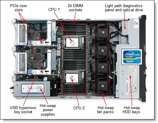 Inside view of the IBM System x3650 M4