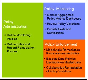 Figure 3 Master data governance process to enforce policies