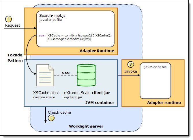 Application workflow with WebSphere eXtreme Scale caching