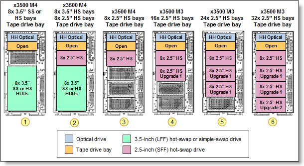 Internal drive configurations