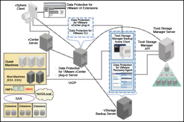 Data Protection for VMware system components and user environment