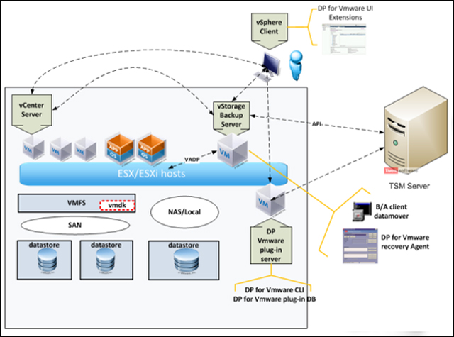 Data Protection for VMware components overview